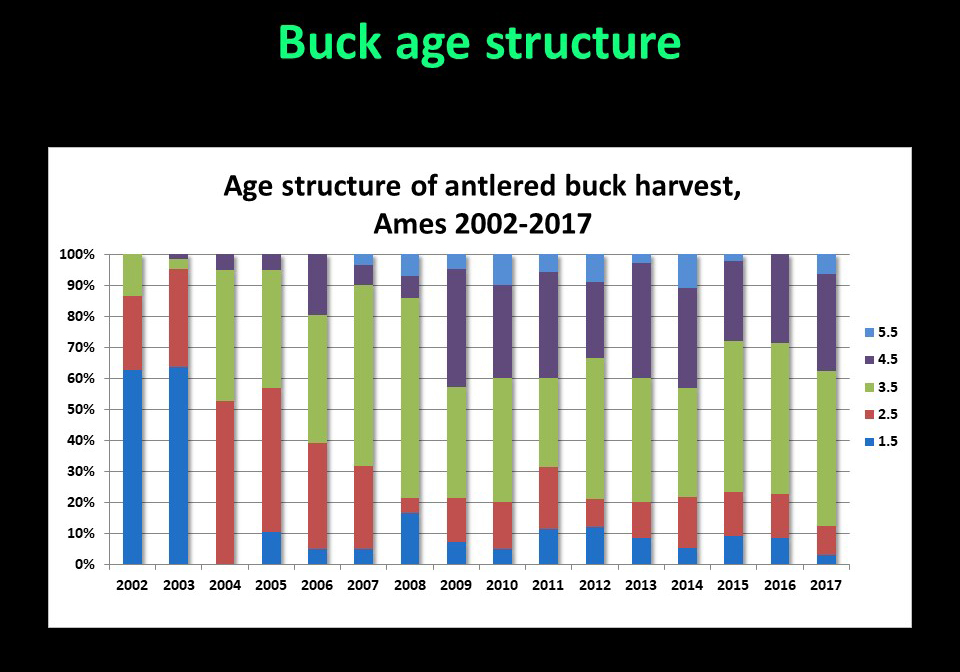 Age structure of buck harvest 2002-2017
