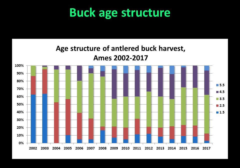 Graph of Buck harvest data 2002-2017